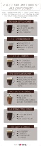Coffee personality types in Espresso Dave Nation